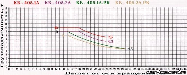 Грузовая характеристика КБ-405