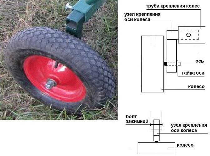 Схема крепления колес адаптера
