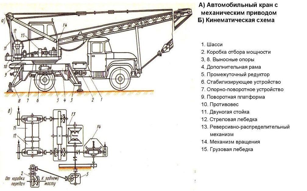 Автокран с механическим приводом