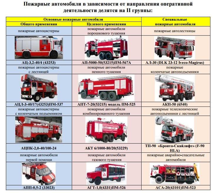 Группы пожарных автомобилей