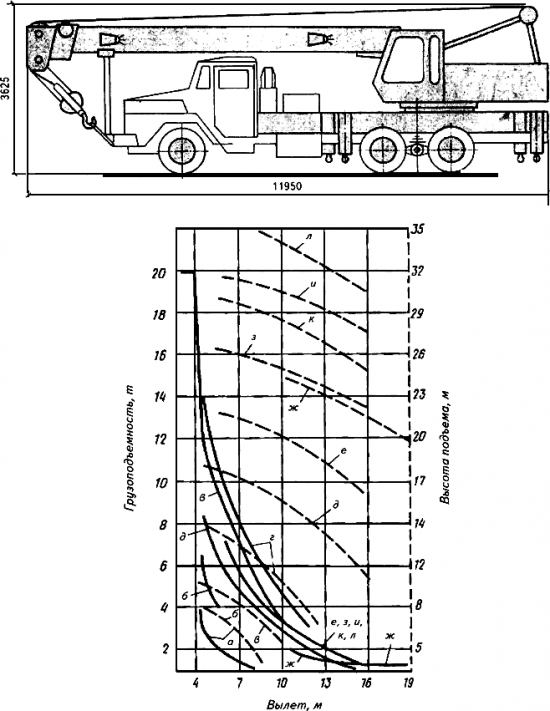Грузовысотные характеристики крана КС-4562