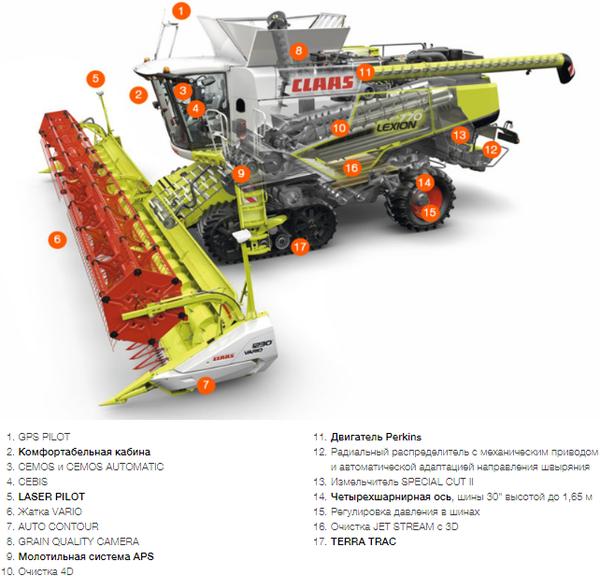 Характеристика LEXION 770/750