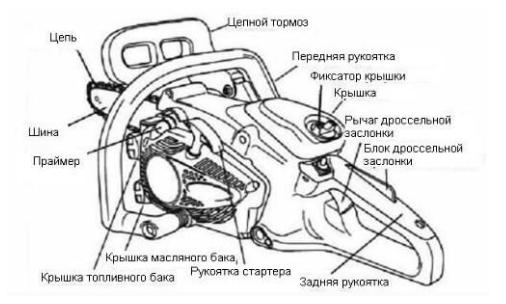 Конструкция и особенности Хускварна 236