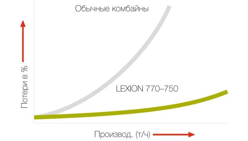 Производство LEXION по сравнению с обычными комбайнами
