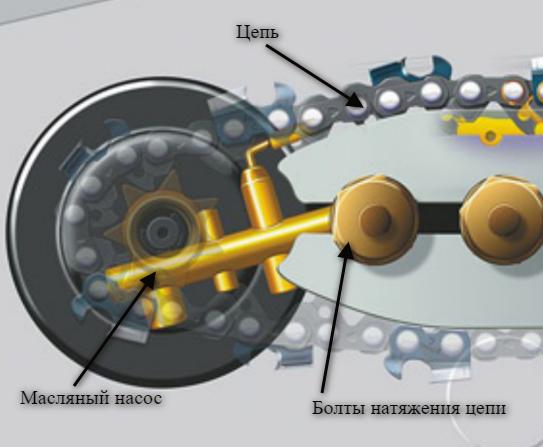 Принцип смазки цепи бензопилы Штиль 180