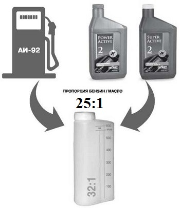 Соотношение топливной смеси