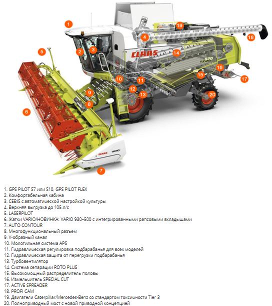 Технические характеристики TUCANO 450/320