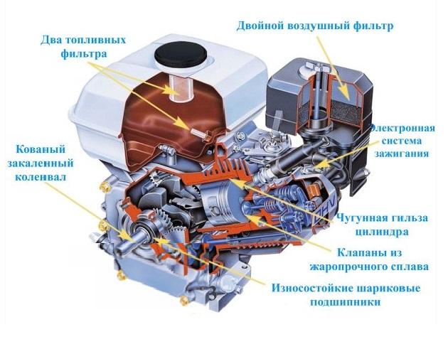 Устройство двигателя мотоблока