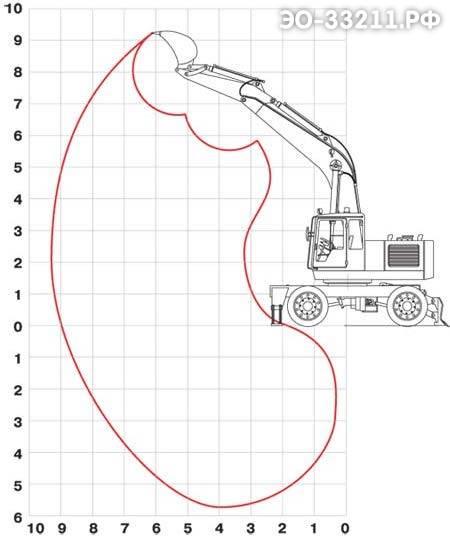 Рабочий диапазон экскаватора ЭО-33211