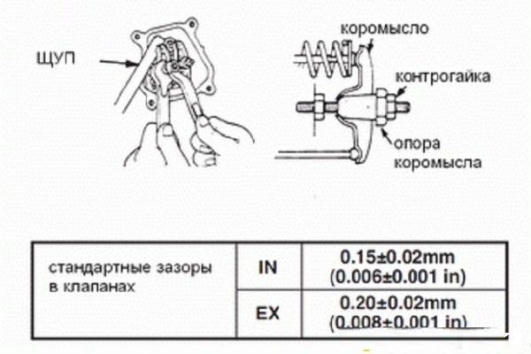 Стандартные зазоры в клапанах
