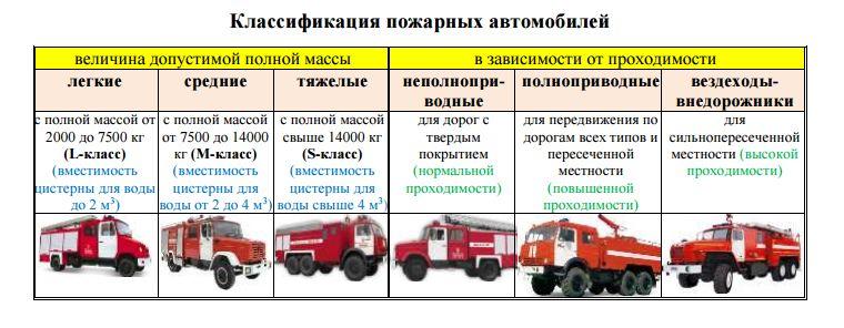 Классификация пожарных автомобилей