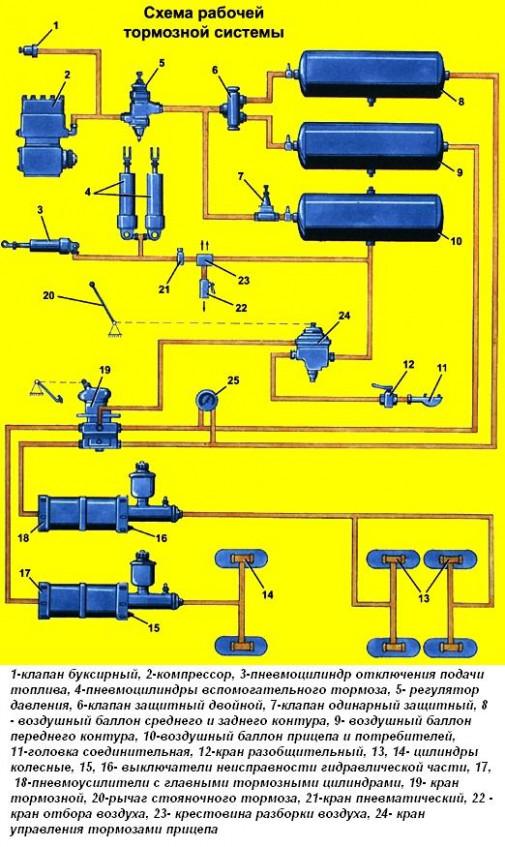 Схема рабочей тормозной системы автомобиля Урал