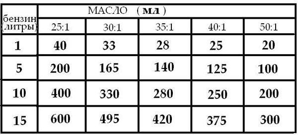 таблица пропорций масла и бензина