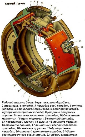 Тормозной механизм рабочих тормозов автомобиля Урал