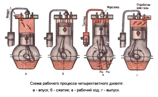 Схема работы дизельного двигателя