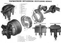 Схема механизма тормозной системы передних колес