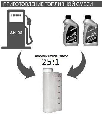 Соотношение топливной смеси для триммера