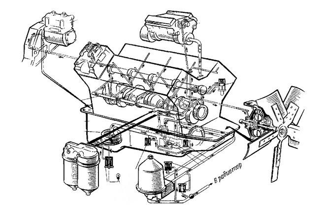 Схема работы гидромуфты