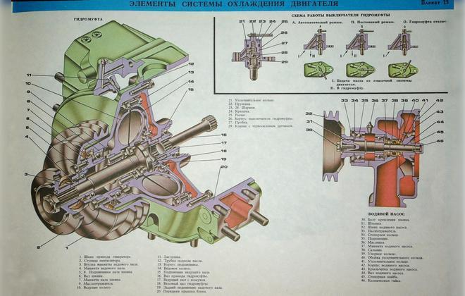 Устройство турбомуфты
