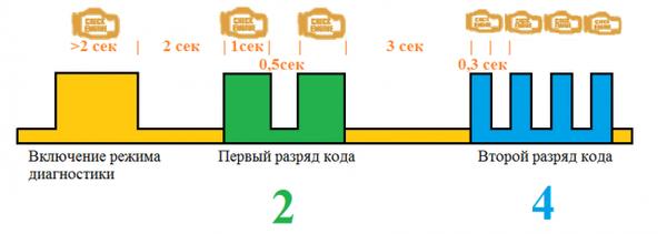 Диаграмма сигнализации блинк-кодов